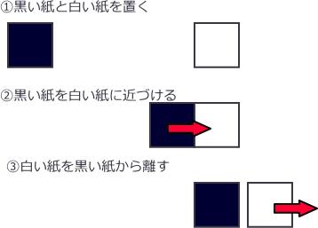 因果関係の図