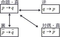 命題・逆・裏・対偶の関係図