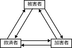 ドラマ三角形のイメージ